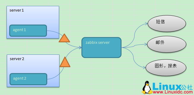 zabbix-introduce4