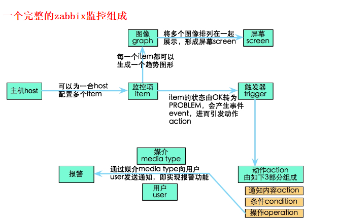 zabbix-python-oracle-12